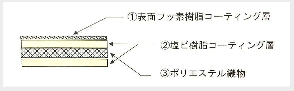 コーティングイメージ